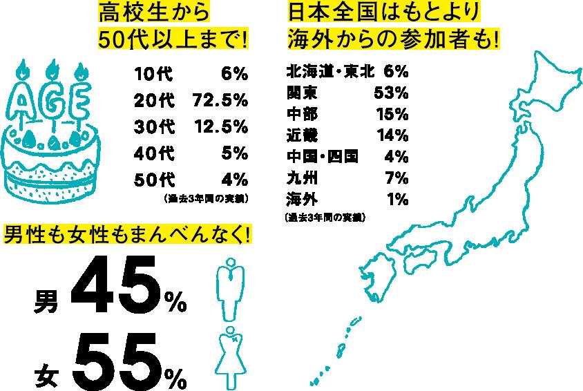 高校生から50代以上まで!10代6% 20代72.5% 30代12.5% 40代5% 50代4%(過去3年間の実績)日本全国はもとより海外からの参加者も!北海道・東北6% 関東53% 中部15% 近畿14% 中国・四国4% 九州7% 海外1%(過去3年間の実績)男性も女性もまんべんなく!男45% 女55%